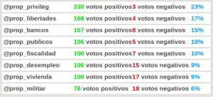 Resultados finales de la votación de propuestas, con votos positivos, negativos y porcentajes resultado de su ponderación.